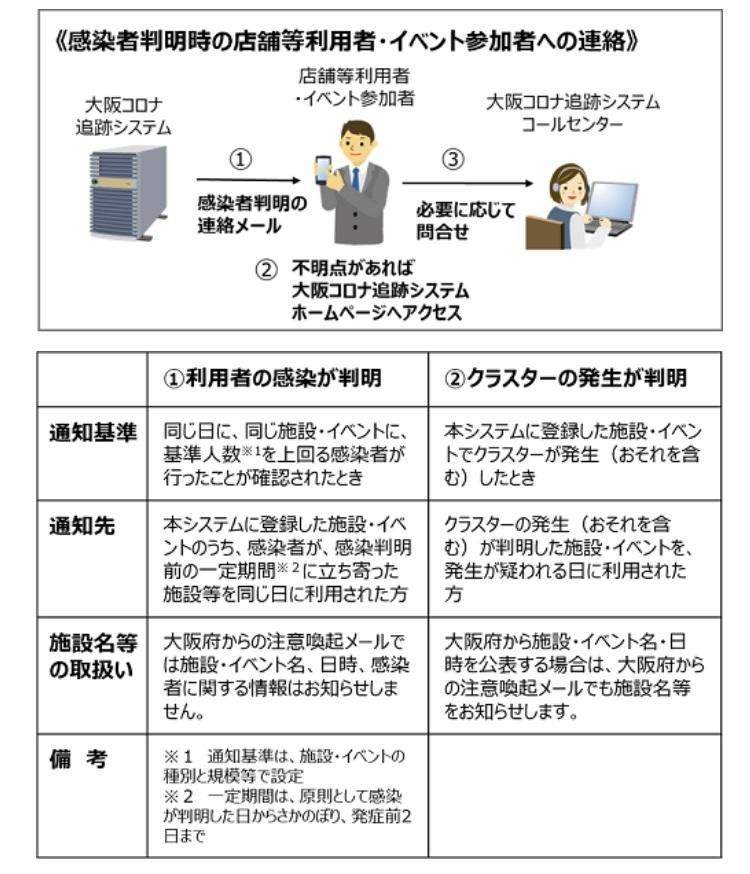 大阪新型コロナ追跡システム